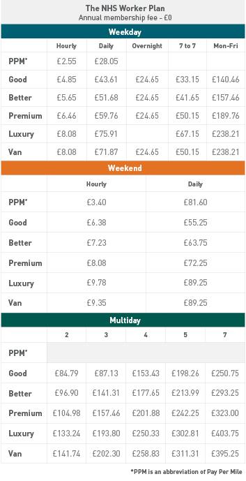 Zipcar Roundtrip Pricing