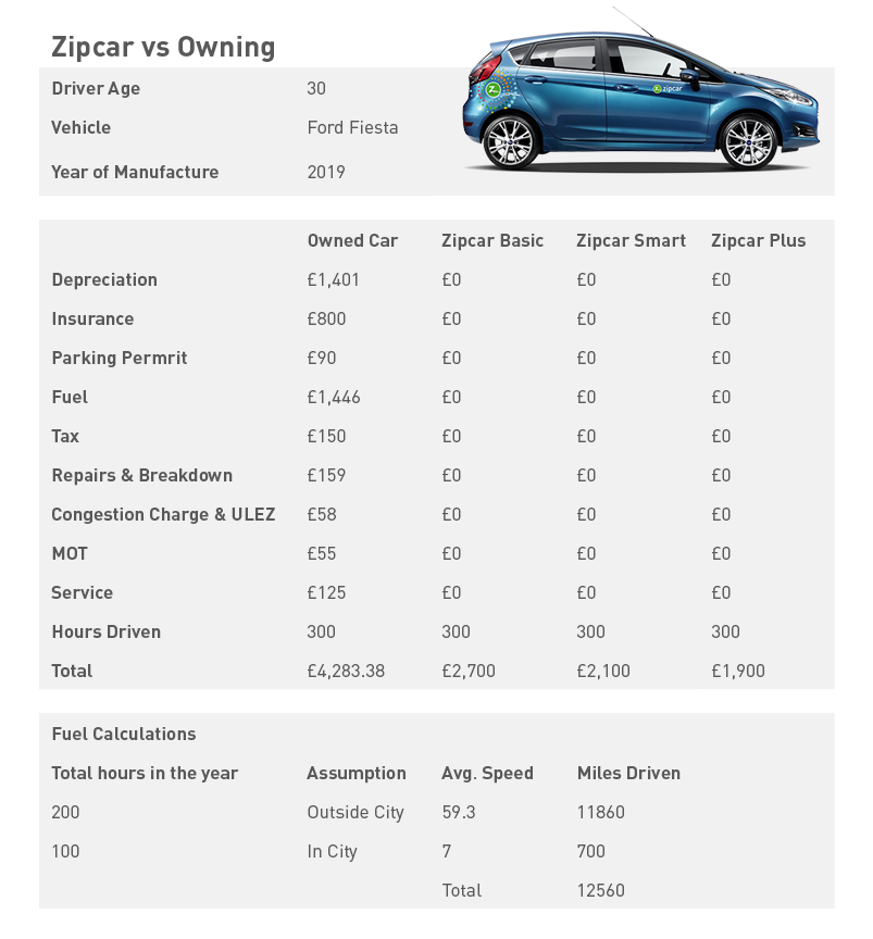 zipcar vs owning a car 50% cheaper based on 12560 miles driven over the year