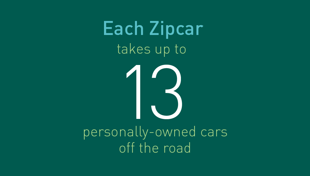 Each Zipcar takes up to 13 personally owned cars off the road