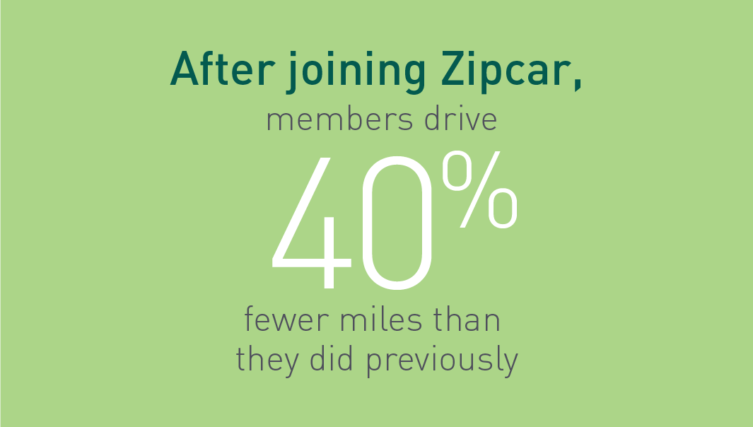 After joining Zipcar, members drive 40% fewer miles than they did previously