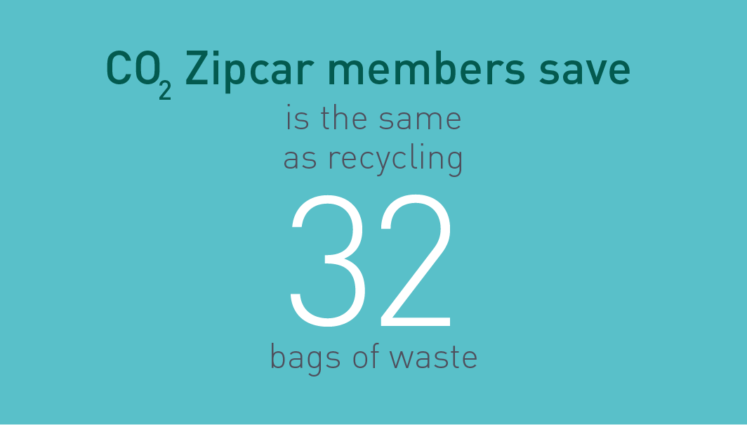 CO2 Zipcar member save is the same as recycling 32 bags of waste