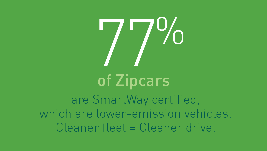 77% of Zipcars are SmartWay certified, which are lower-emission vehicles. Cleaner fleet = cleaner drive.